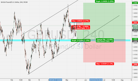 GBPUSD: GBPUSD POSSIBLE UP TREND