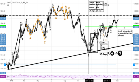 XAUUSD: xauusd: exploring the fractal nature