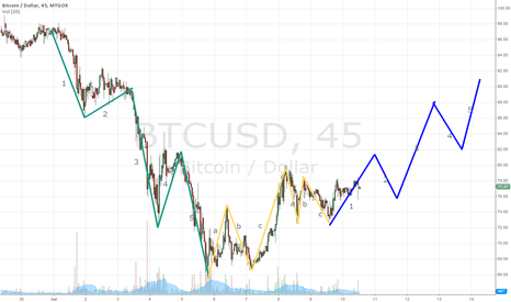 BTCUSD: Bitcoin Elliot wave first was bear - now we go bull back to 90s