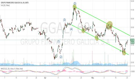 GGAL: GGAL - GRUPO FINANCIERO GALICIA