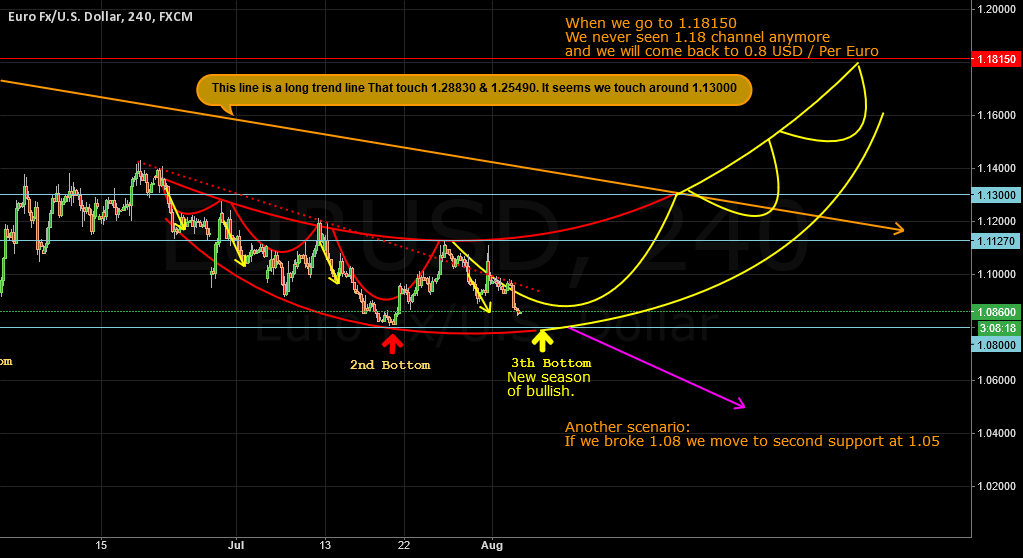 Euro Touch the trend line and need to hit 1.08 for bullish