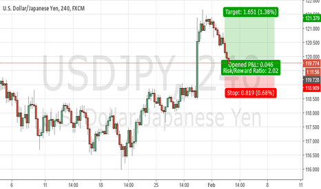 USDJPY: USD/JPY LONG AGAIN