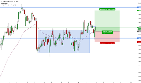 USDCAD: USD/CAD Long Breakout APL move