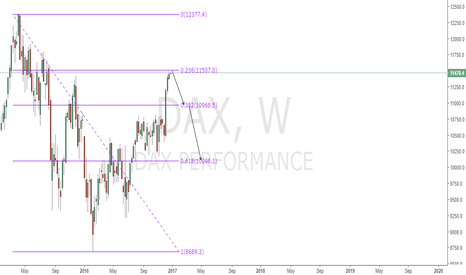 DAX: TIME TO SHORT DAX