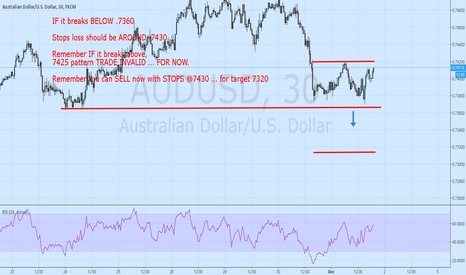 AUDUSD: AUDUSD now 7413 . sell with Stops @7430.. for target 7320