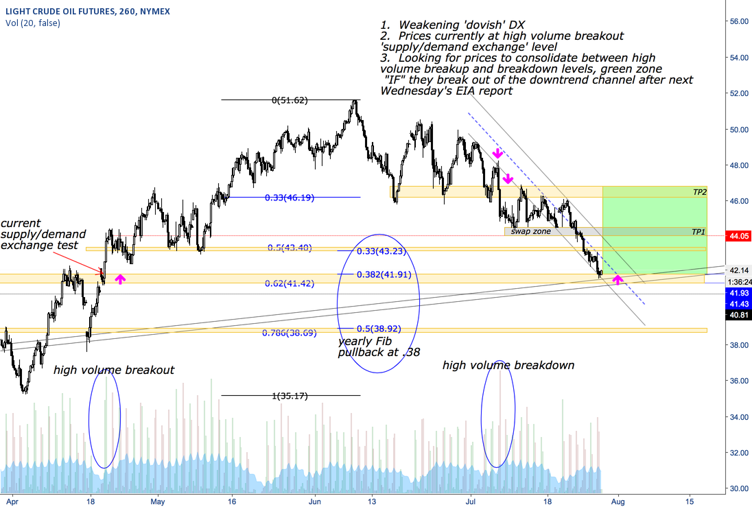 Demand Test; Long Oil