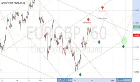EURGBP: short .845 to .84 buy .840 to .85