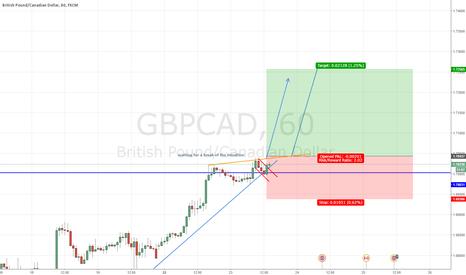 GBPCAD: GBP/CAD 1HR LONG POTENTIAL SET UP