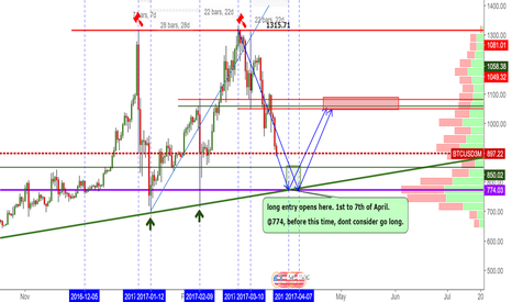 BTCUSD3M: BTC OPENS OPENS FOR LONG AT ?