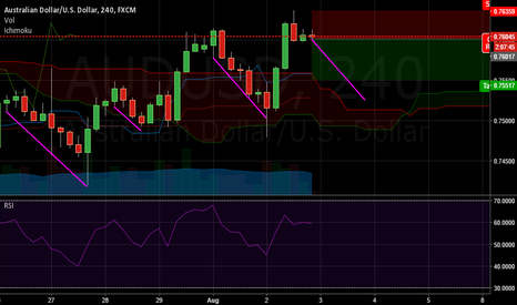AUDUSD: AUDUSD Short idea for the next day or two