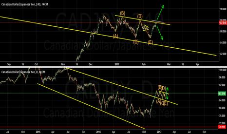 CADJPY: Weekly Forecast CAD YEN