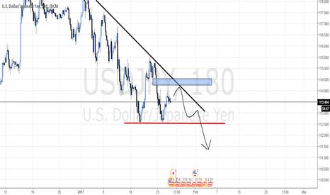 USDJPY: Looking to short USD/JPY
