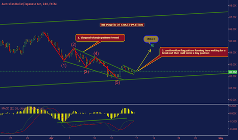 AUDJPY: waiting for a buy setup to complete
