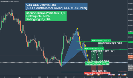 AUDUSD: AUD-USD long opportunity