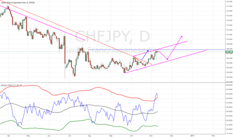 CHFJPY: chfjpy short and then prepare a long