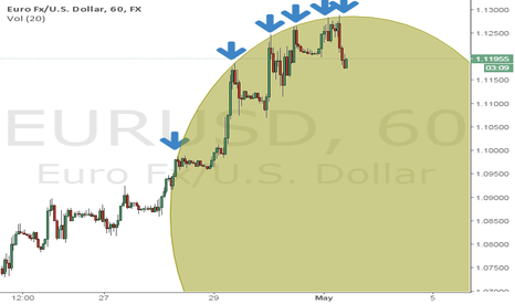EURUSD: EURUSD potential rounding top