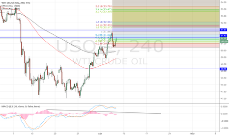 USOIL: another sell for the day...for me yes