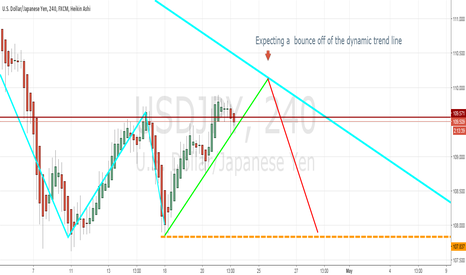 USDJPY: Bearish Market