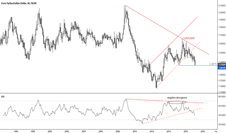 EURAUD: playing euro chicken