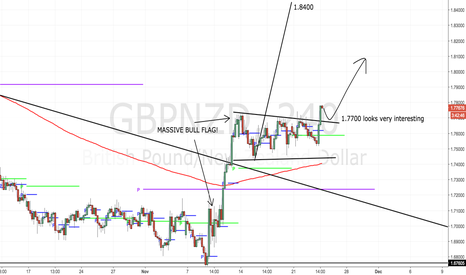 GBPNZD: The time has come... 500-700 pips are lining up!