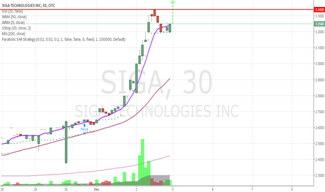 SIGA: Strong close means Strong open