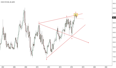 CSCO: Possible WW, monthly swing high