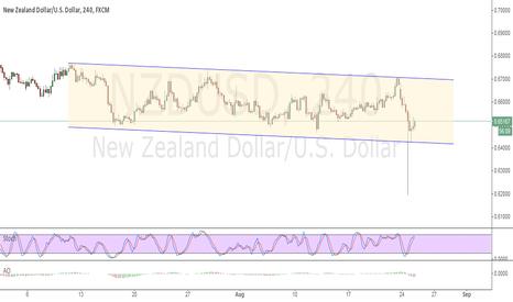 NZDUSD: neutral