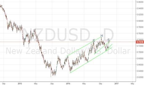 NZDUSD: NZD/USD Short H&S