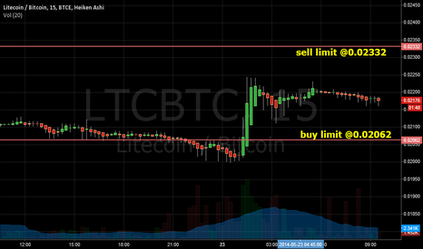 LTCBTC: LTCBTC - sell high, buy lower