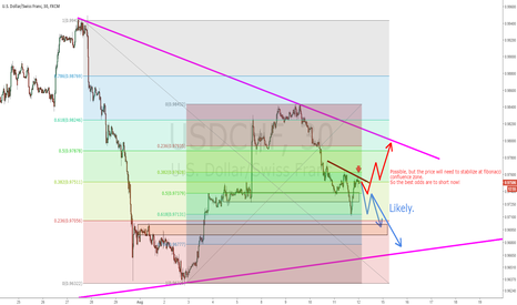 USDCHF: Technical Analysis: USDCHF SHORT, TOP CHANNEL RETEST!
