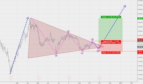 TSLA: symmetrical triangle offers potential long setup in TSLA