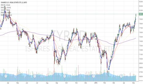 IYR: IYR high volume move up