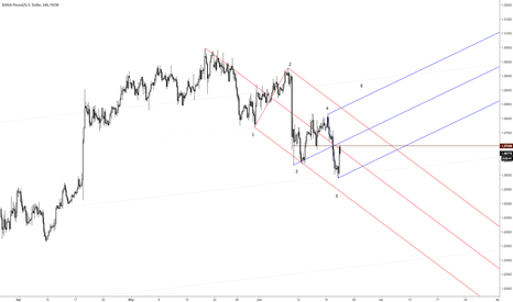 GBPUSD: Cable looking for a wave 6