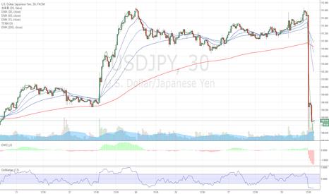 USDJPY: ドル円予定通り下落。