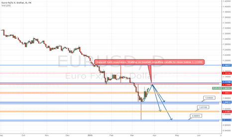 EURUSD: Waiting on EURUSD to Get back to Shorting ways