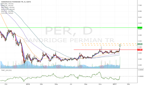 PER: PER - Longer term momentum trade from $3.79 to $5.13 & higher