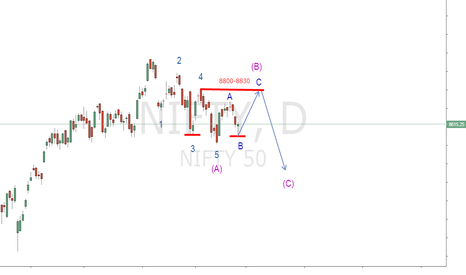 NIFTY: NIFTY GO FOR WAVE B COMPLITION