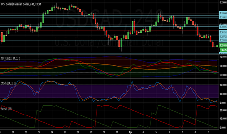USDCAD: msft short