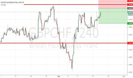 GBPCHF: gbpchf sell limit