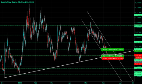 EURNZD: EURNZD On Old Bottom Line