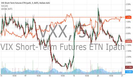 VXX: VXX MARKET CROSS