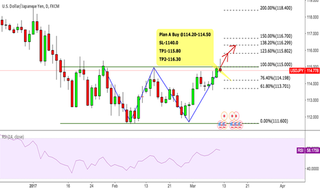 USDJPY: USDJPY Waiting To Break The 115.00