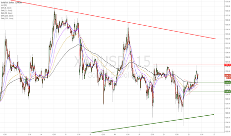 XAUUSD: Gold bounced of wedge support and showing some construction