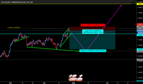USDCAD: potential correction