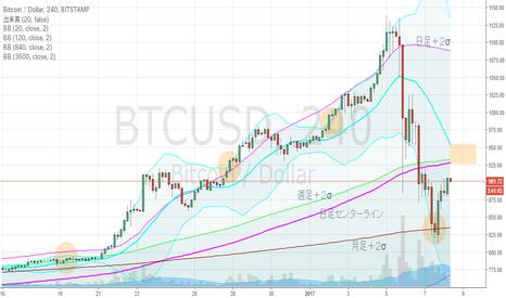 BTCUSD: ビットコイン、4hBM、暴落は止まったか?