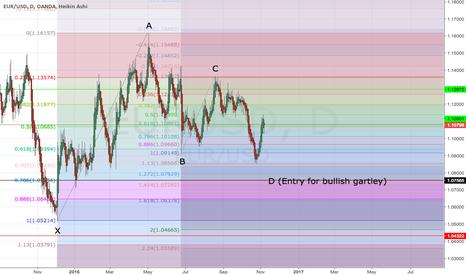 EURUSD: EUR/USD Long (Gartley)