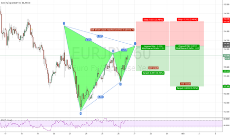 EURJPY: EUR/JPY 1HR Bearish GARTLEY