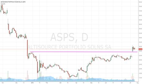 ASPS: trading sideways the last few days after a big jump on earnings