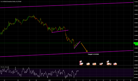 USDCAD: CAD soon to hit the trendline.