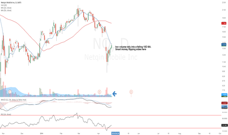 NQ: Weak rally into the 10D MA